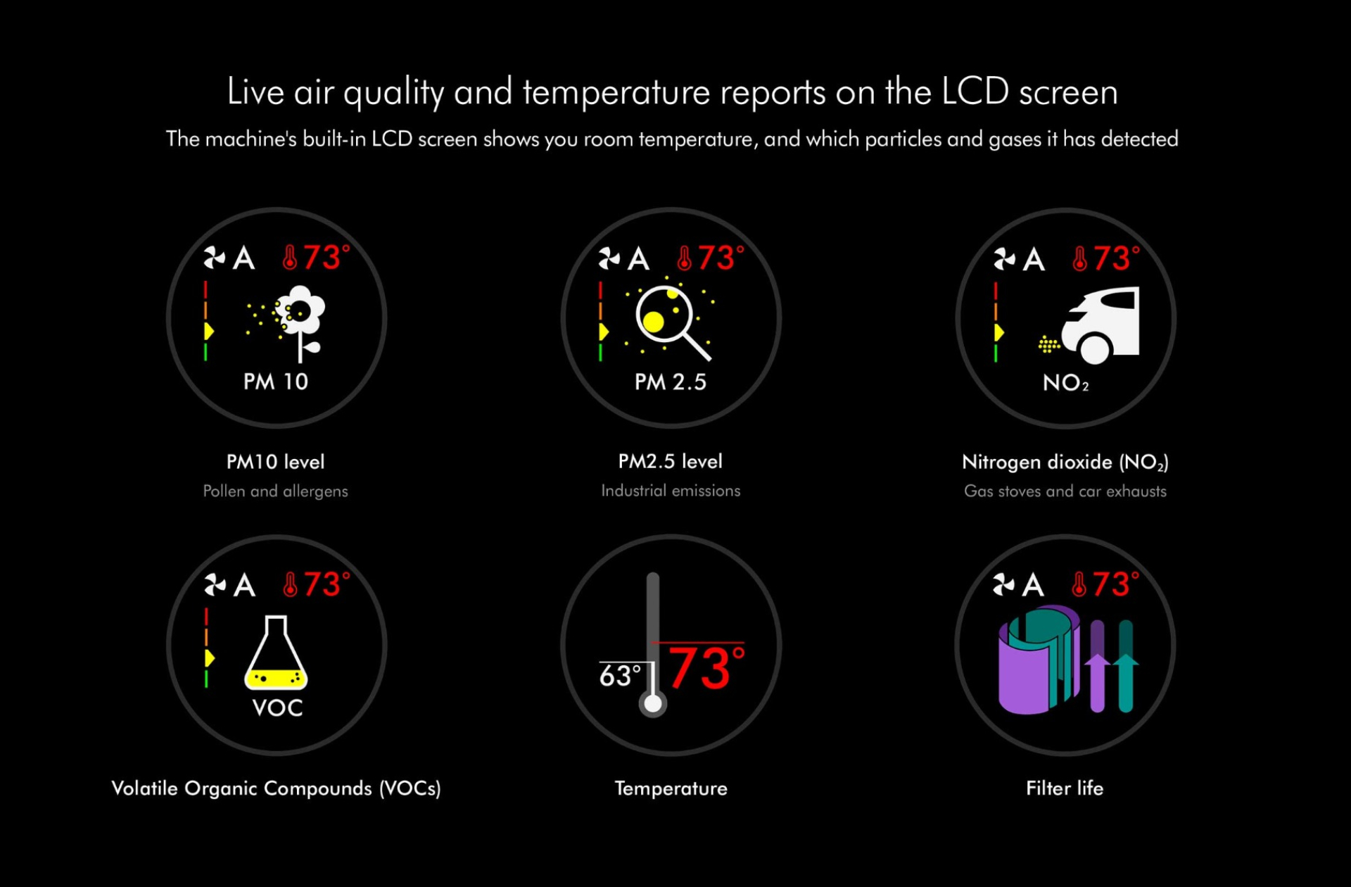 Live air quality and temperature reports on the LCD sreen